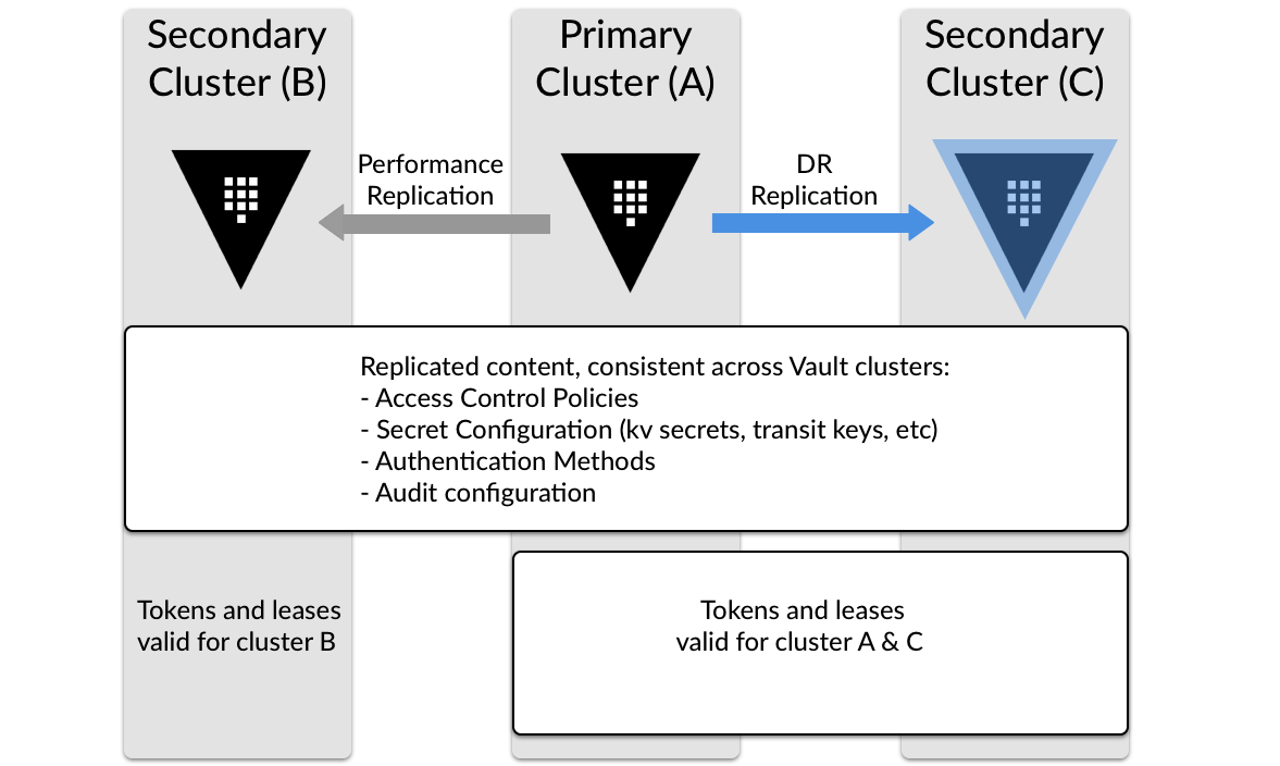 Vault Reference Architecture